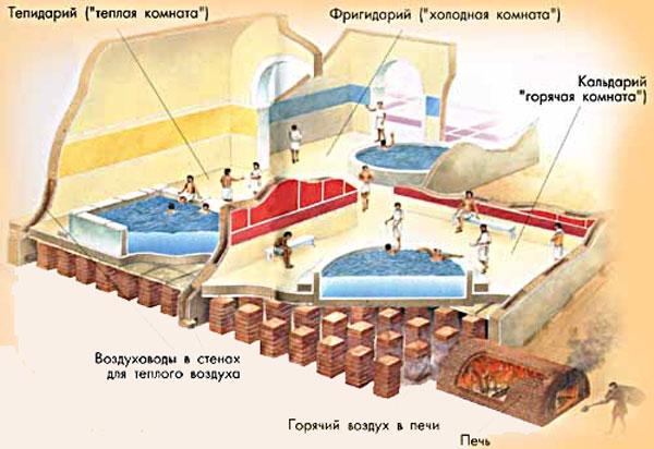 Римские термы, устройство