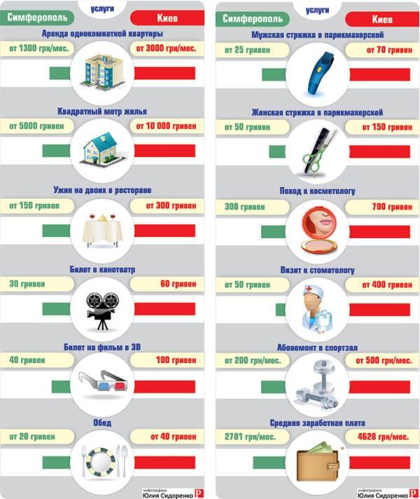 Сравнение цен в Крыму и Киеве