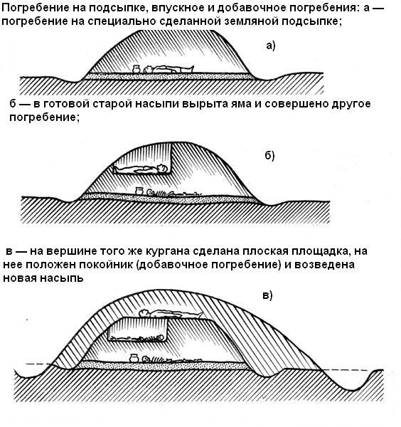 ustroistvo-kurganov1