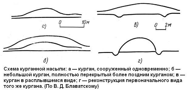 ustroistvo-kurganov2