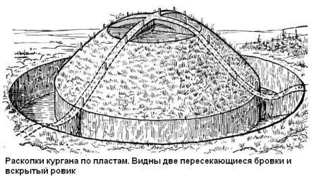 ustroistvo-kurganov6